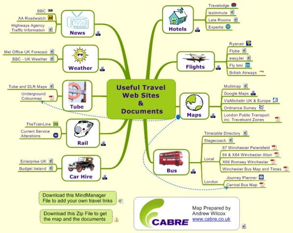 A MindManager map with links to travel web sites: train, plane, car hire, bus, underground. Includes downloadable timetables and maps