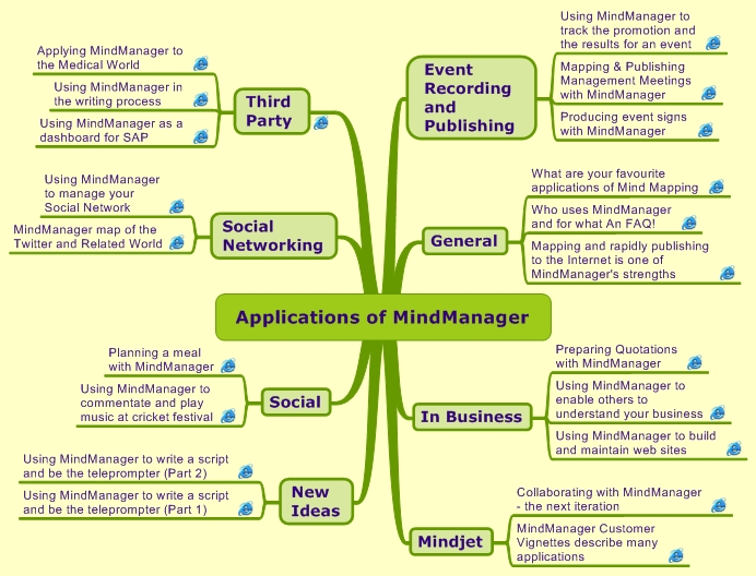 Applications of MindManager