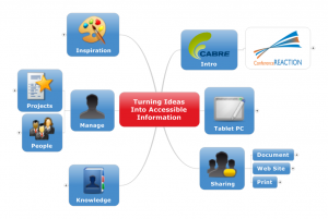 Turning Ideas Into Accessible Information an outline MindManager map for the interactive session