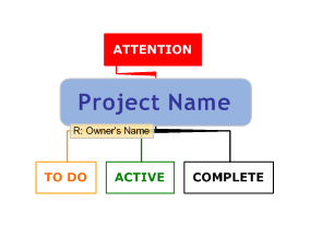 Really Simple Project Management Hard Style