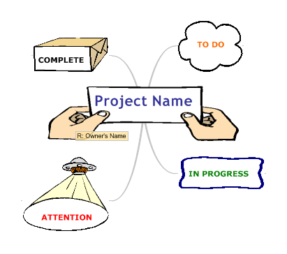 Really Simple Project Management Soft Style