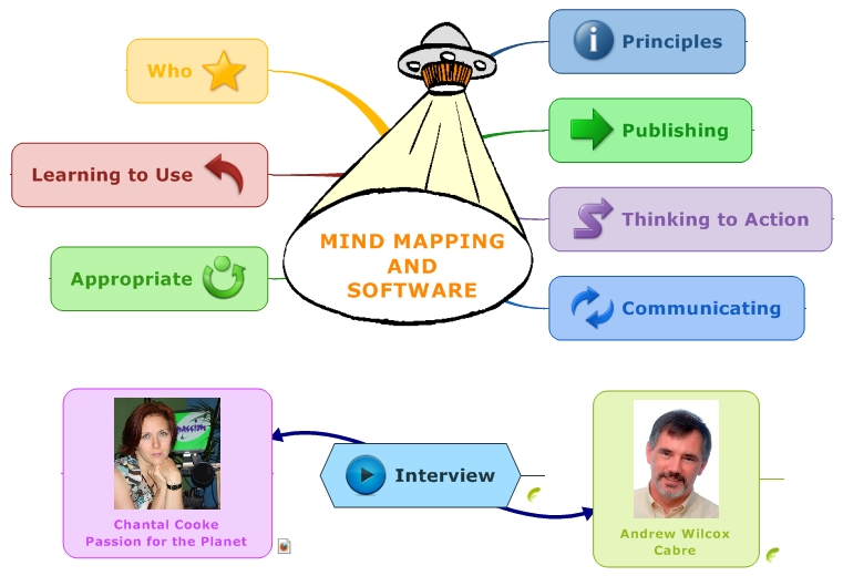 Mind Mapping and Software Interview with Andrew Wilcox. Principles, Publishing, Thinking to Action, Communicating, Appropriate, Learning to Use, Who
