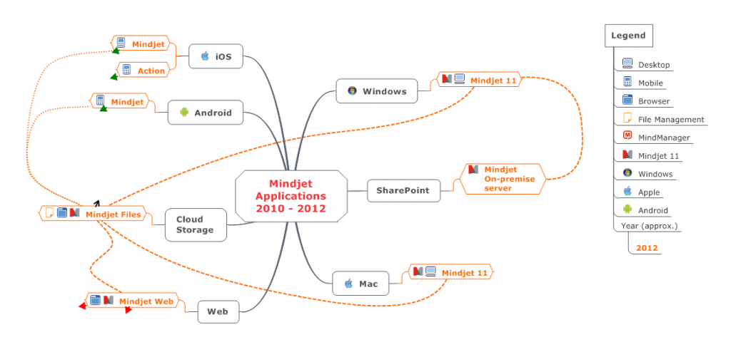 Mindjet Applications 2012 Mindjet 11 (was MindManager) info graphic showing how the mobile apps, cloud file server, desktop PC and Mac applications, browser client, SharePoint on-premise server share data (maps)