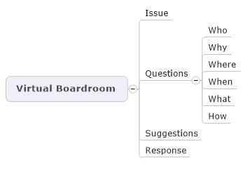 Map Part Virtual Boardroom