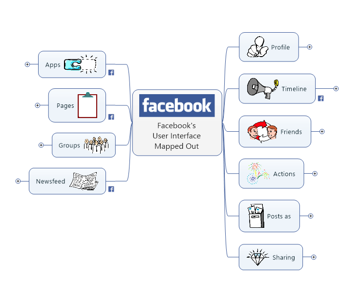 Facebook Overview Summary