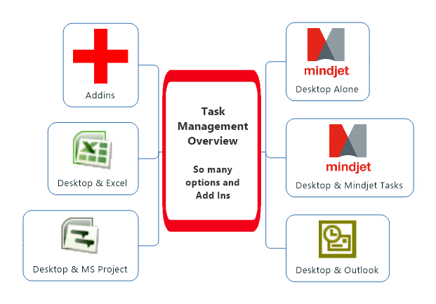 Task Management Overview for MindManager - So many options and Add Ins