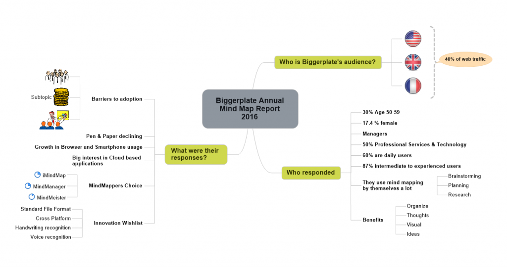 Biggerplate Annual Mind Map Report 2016 Summary